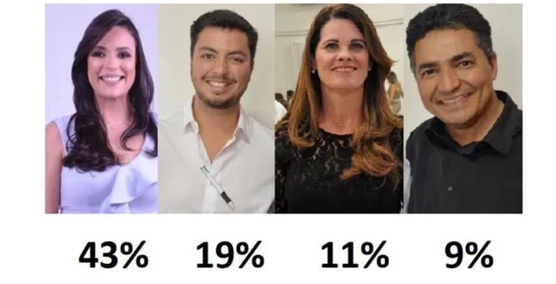 Segundo Instituto Múltipla, Márcia larga com 43%, Victor 19%, Socorro 11%, Dantas 9%