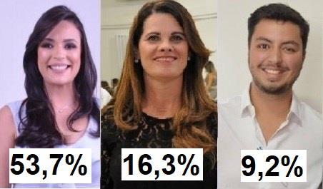 Márcia dispara em Serra Talhada com 53,7% das intenções de votos
